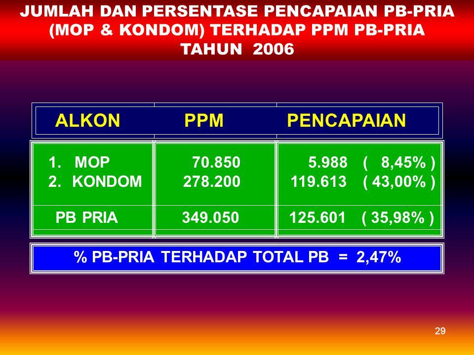 28 TREN CAPAIAN PB PRIA THD TOTAL PB TAHUN 2000 - 2006