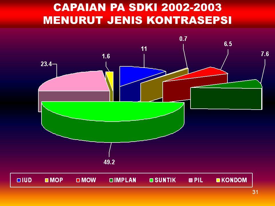 30 SEBARAN CAPAIAN PA TERHADAP PPM PA TAHUN 2006 PERSENTASE PA THD PPM PA Sumber Data : Mini Survai 2006 Rata-rata Nasional  100,06% ≥ 100,00 (22) 62