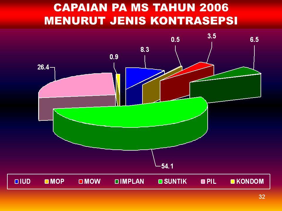 31 CAPAIAN PA SDKI 2002-2003 MENURUT JENIS KONTRASEPSI