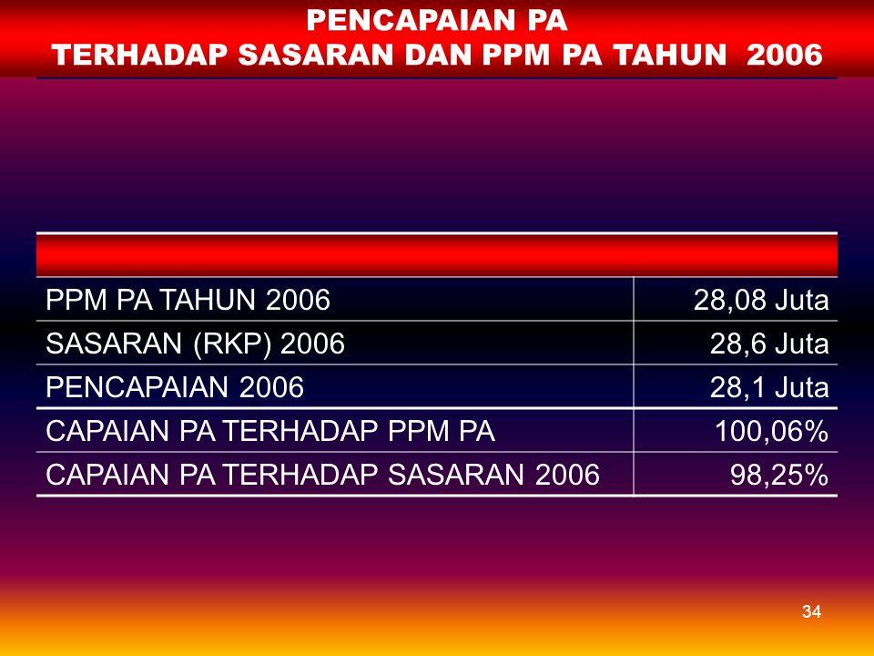 33 PA/PUS MENURUT JENIS KONTRASEPSI TAHUN 2006 DIBANDINGKAN HASIL SDKI 2002-2003