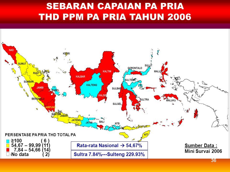 35 SEBARAN CAPAIAN PA PRIA THD TOTAL PA TAHUN 2006 PERSENTASE PA PRIA THD TOTAL PA Sumber Data : Mini Survai 2006 Rata-rata Nasional  1,36% ≥4,50 ( 1