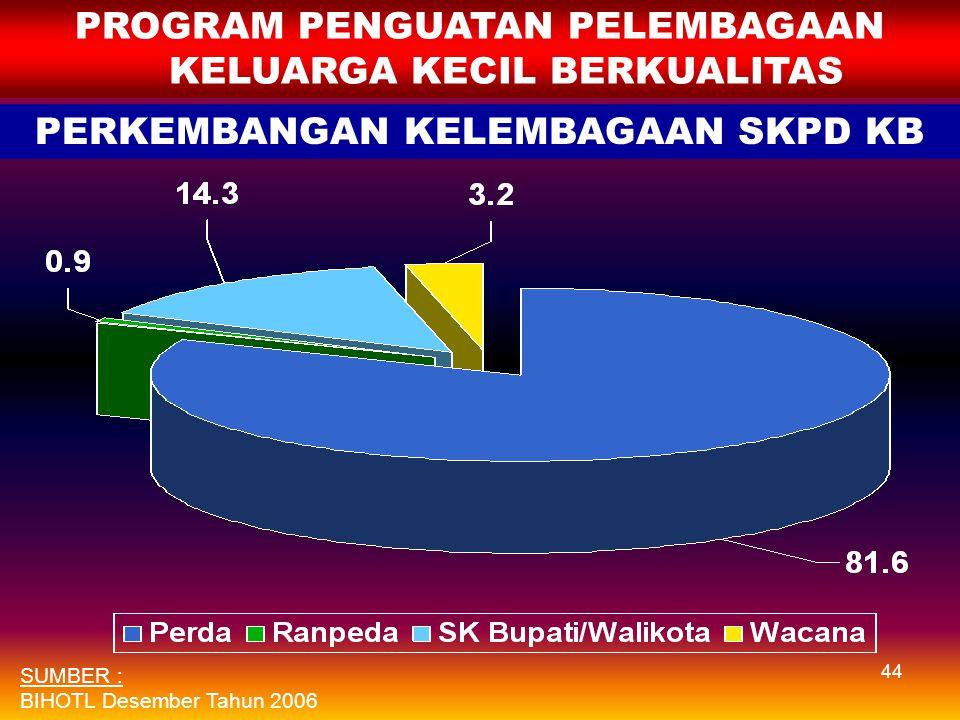 43 PROGRAM PENGUATAN PELEMBAGAAN KELUARGA KECIL BERKUALITAS NOVARIABELUnit 1.Jumlah Yan KB Swasta * a. Sasaran 2006 b.Capaian 57.000 55.151 2.Jumlah P