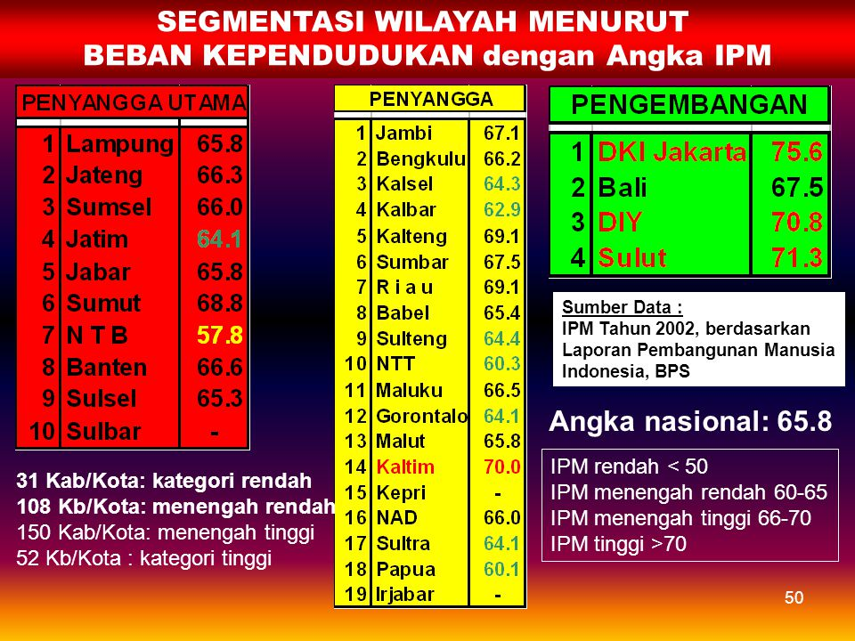 49 BEBAN MASALAH KEPENDUDUKAN SEGMENTASI WILAYAH KUADRAN TFR & INC KUADRAN TFR & CPR ANALISIS SEGMENTASI WILAYAH (berdasarkan outcome program)