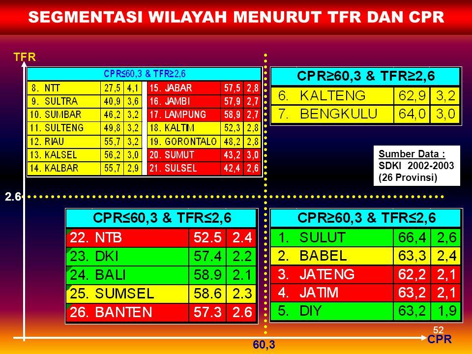 51 2.9 2.6 TFR INC SEGMENTASI WILAYAH MENURUT TFR DAN INC Sumber Data : SDKI 2002-2003 (26 Provinsi)