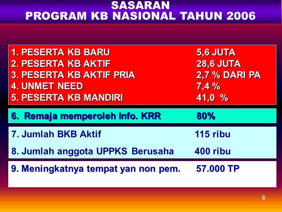7 SASARAN PROGRAM KB NASIONAL ( RPJMN ) 1. L P P 1,14 % /TAHUN 2. T F R 2,2 3. PA PRIA 4,5 % DARI PA 4. UNMET NEED 6,0 % 5. MEDIAN UMUR KAWIN PERTAMA