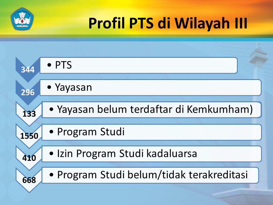 Profil PTS di Wilayah III 344 PTS 296 Yayasan 133 Yayasan belum terdaftar di Kemkumham) 1550 Program Studi 410 Izin Program Studi kadaluarsa 668 Progr