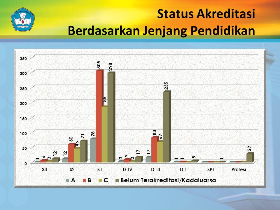 Permasalahan 410 izin program studi kadaluarsa tidak dapat diusulkan untuk akreditasi, beasiswa (BBM & PPA), dan untuk memperoleh hibah Terhitung mulai tanggal 17 Mei 2012 Prodi yang tidak Terakreditasi tidak berhak menerbitkan ijazah (PP 19 Tahun 2005).