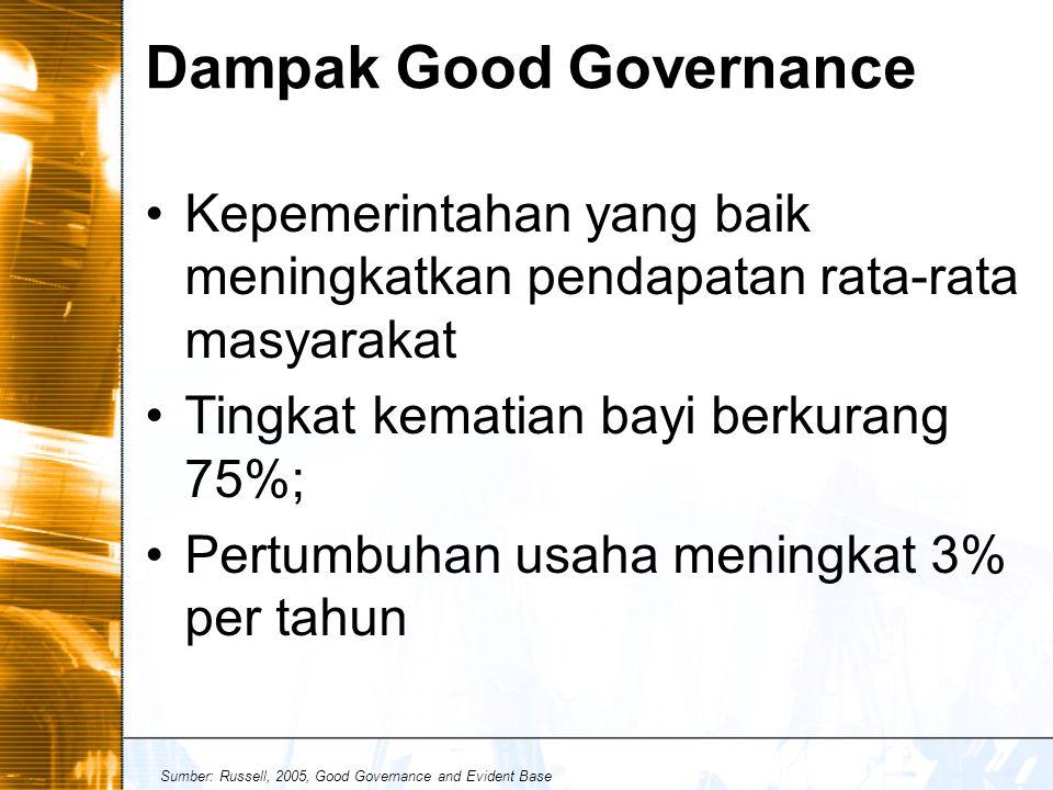 Dampak Good Governance Kepemerintahan yang baik meningkatkan pendapatan rata-rata masyarakat Tingkat kematian bayi berkurang 75%; Pertumbuhan usaha meningkat 3% per tahun Sumber: Russell, 2005, Good Governance and Evident Base