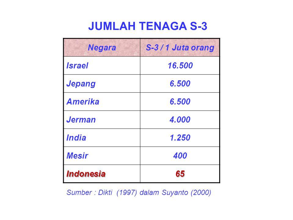 NegaraS-3 / 1 Juta orang Israel16.500 Jepang6.500 Amerika6.500 Jerman4.000 India1.250 Mesir400 Indonesia65 JUMLAH TENAGA S-3 Sumber : Dikti (1997) dal