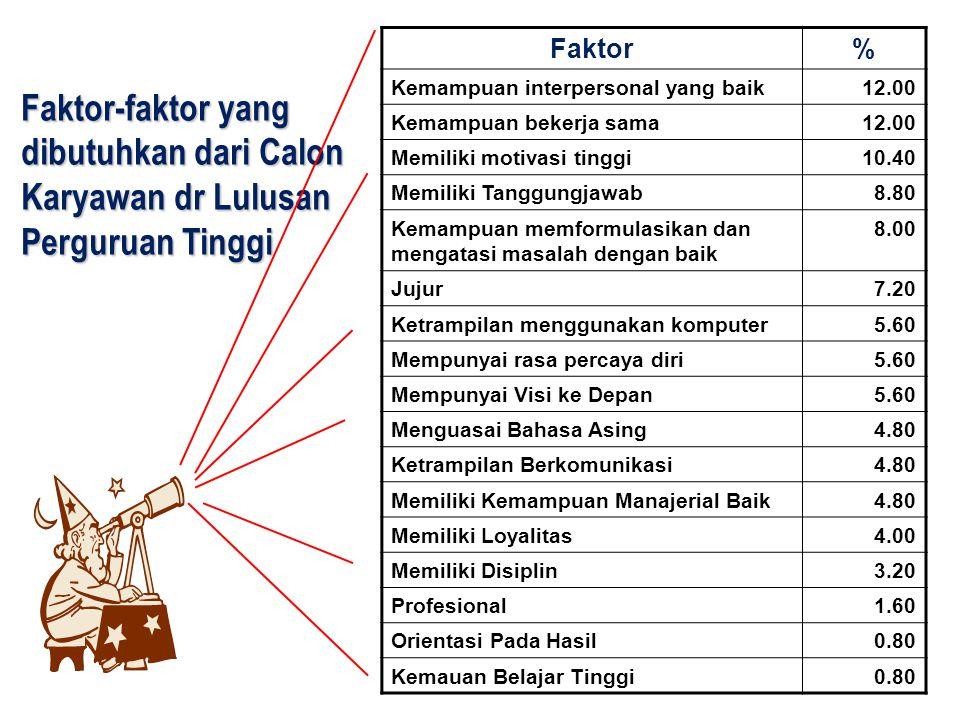 Faktor-faktor yang dibutuhkan dari Calon Karyawan dr Lulusan Perguruan Tinggi Faktor% Kemampuan interpersonal yang baik12.00 Kemampuan bekerja sama12.