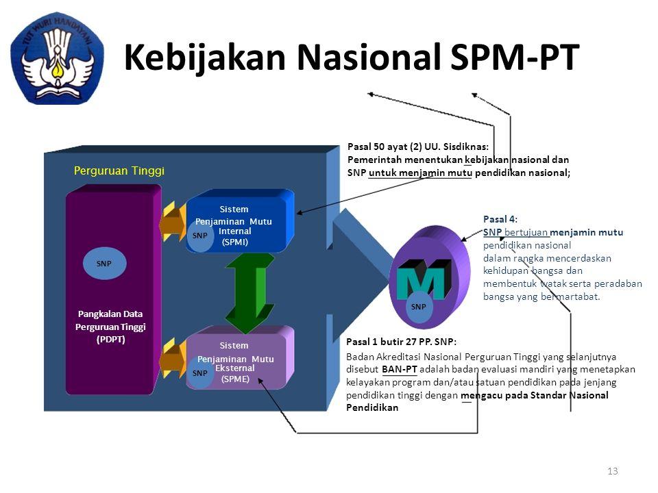 Internal (SPMI) Eksternal (SPME) Kebijakan Nasional SPM-PT Perguruan Tinggi Pasal 50 ayat (2) UU. Sisdiknas: Pemerintah menentukan kebijakan nasional