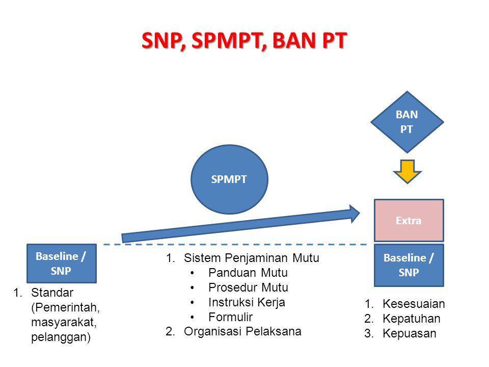 SNP, SPMPT, BAN PT Baseline / SNP SPMPT Baseline / SNP 1.Standar (Pemerintah, masyarakat, pelanggan) 1.Sistem Penjaminan Mutu Panduan Mutu Prosedur Mu