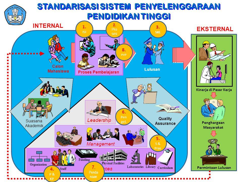 Proses Pembelajaran Lulusan Calon Mahasiswa Staff Library Physical Facilities Laboratories Funding Organization Resources Curriculum Management Leader