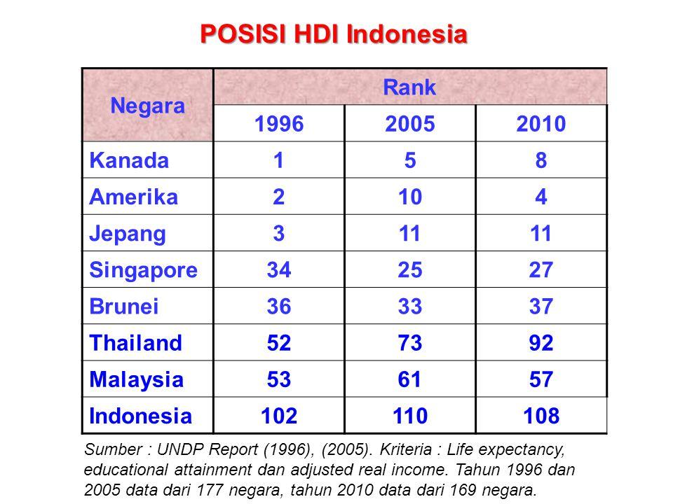 Negara Rank 199620052010 Kanada158 Amerika2104 Jepang311 Singapore342527 Brunei363337 Thailand527392 Malaysia536157 Indonesia102110108 Sumber : UNDP R