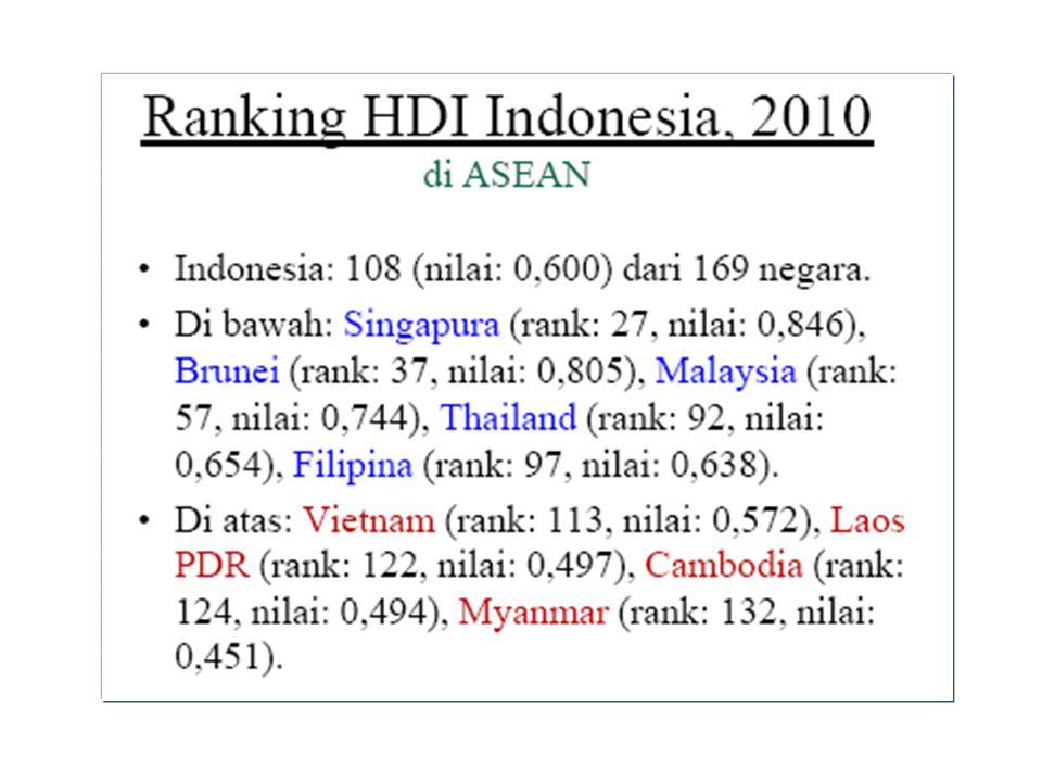 NegaraS-3 / 1 Juta orang Israel16.500 Jepang6.500 Amerika6.500 Jerman4.000 India1.250 Mesir400 Indonesia65 JUMLAH TENAGA S-3 Sumber : Dikti (1997) dalam Suyanto (2000)