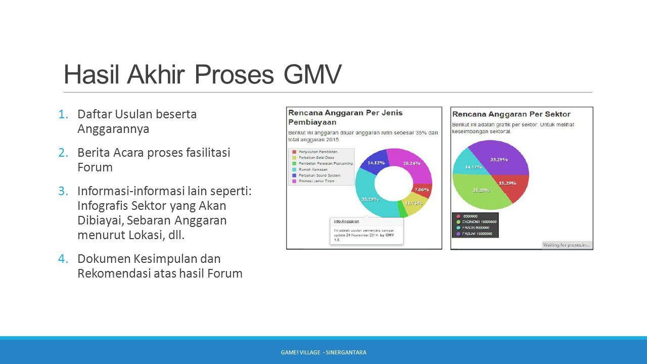 Hasil Akhir Proses GMV 1.Daftar Usulan beserta Anggarannya 2.Berita Acara proses fasilitasi Forum 3.Informasi-informasi lain seperti: Infografis Sekto