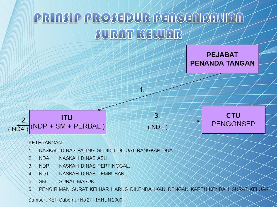 ITU (NDP + SM + PERBAL ) CTU PENGONSEP PEJABAT PENANDA TANGAN 1. 2. 3. KETERANGAN: 1.NASKAH DINAS PALING SEDIKIT DIBUAT RANGKAP DUA. 2.NDA: NASKAH DIN