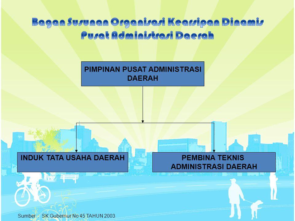 ITU (NDP + SM + PERBAL ) CTU PENGONSEP PEJABAT PENANDA TANGAN 1.