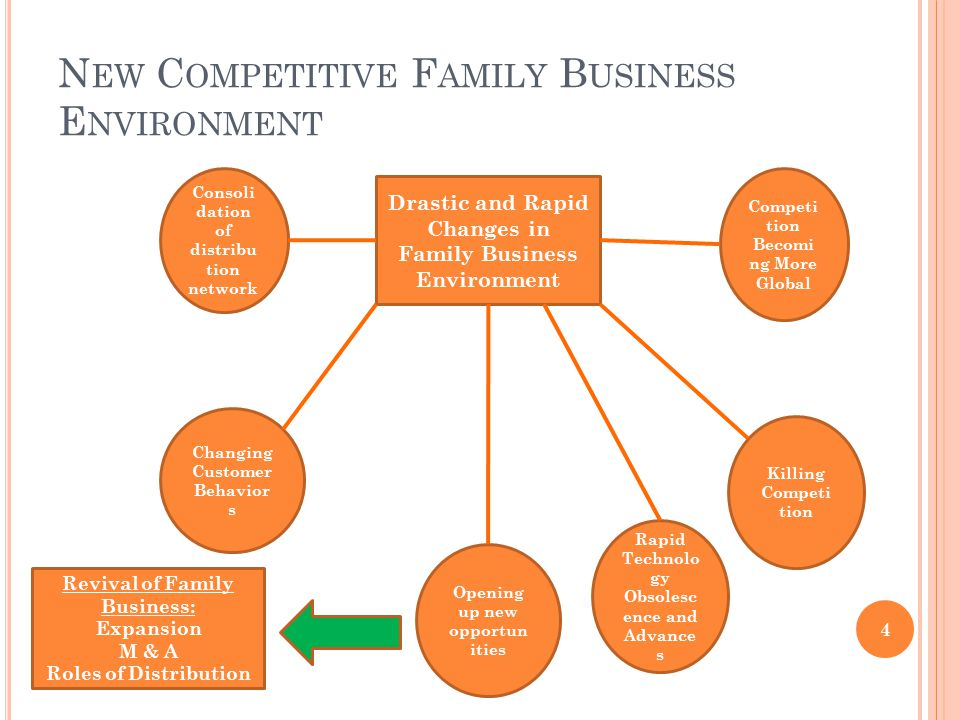 N EW C OMPETITIVE F AMILY B USINESS E NVIRONMENT 4 Drastic and Rapid Changes in Family Business Environment Changing Customer Behavior s Consoli dation of distribu tion network Rapid Technolo gy Obsolesc ence and Advance s Killing Competi tion Competi tion Becomi ng More Global Opening up new opportun ities Revival of Family Business: Expansion M & A Roles of Distribution
