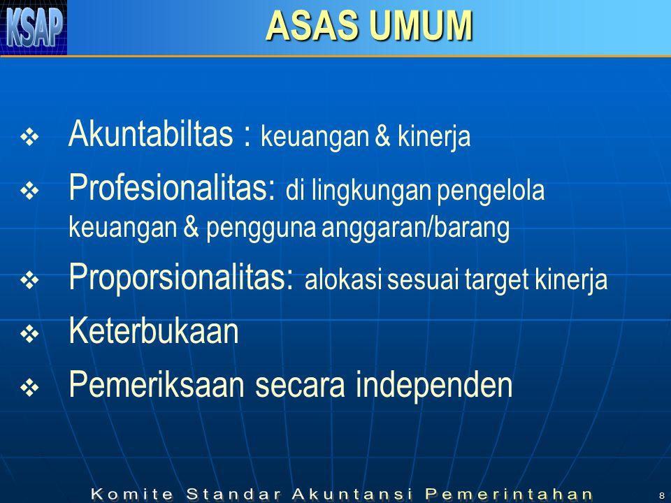 8 ASAS UMUM   Akuntabiltas : keuangan & kinerja   Profesionalitas: di lingkungan pengelola keuangan & pengguna anggaran/barang   Proporsionalitas: alokasi sesuai target kinerja   Keterbukaan   Pemeriksaan secara independen