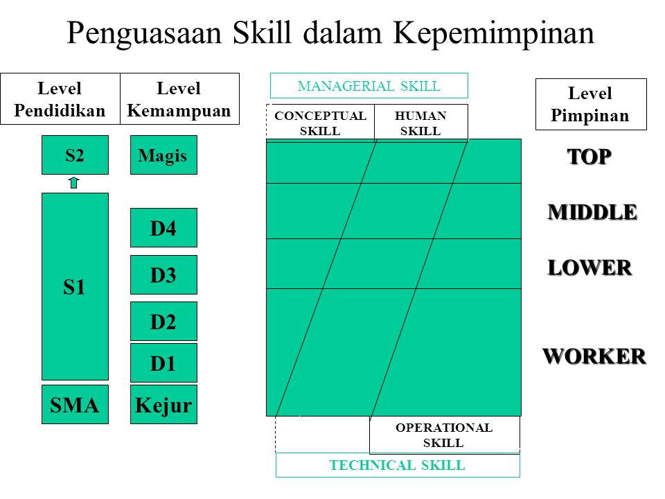 Lower manager.Skill yang harus dimiliki Lower Manager.