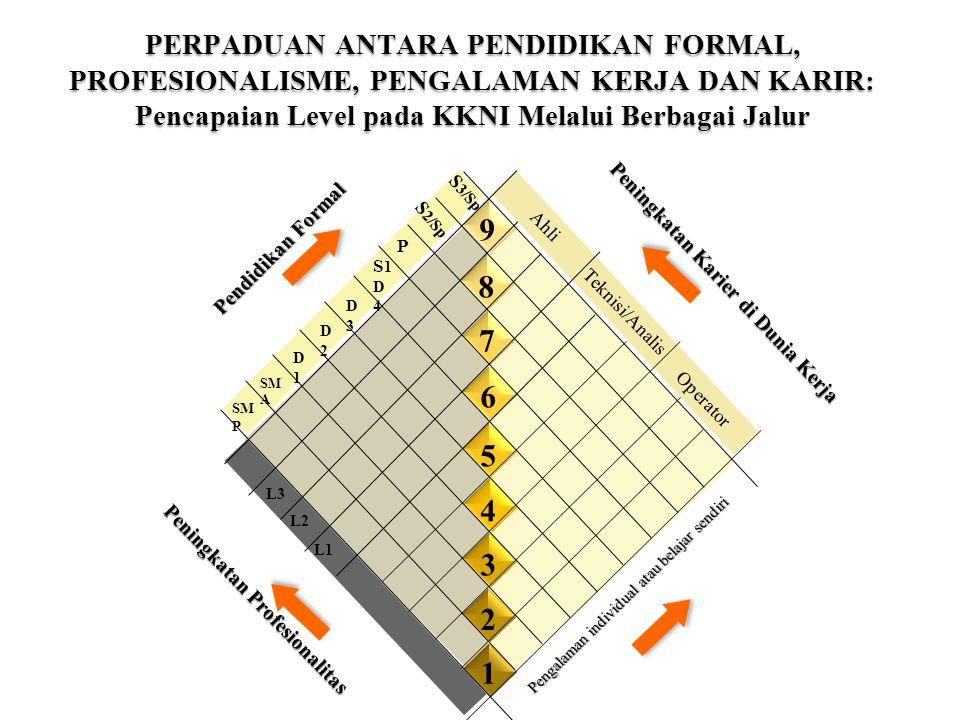 Indonesian Qualification Framework S2 S1 S3 SMA (3) 1 2 3 4 5 7 8 9 6 S2(Terapan) D I D IV/ S1(Terapan) D III D II SMK (3) S3(Terapan) Expert Technician/A nalyst Operator SpecialistProfesional
