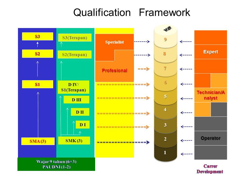 Makin tinggi jenjang pen- didikan makin tinggi kecenderungan untuk bekerja pada pekerjaan yang diciptakan orang lain