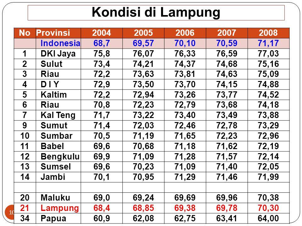 Indeks Pembangunan Manusia (IPM) Versi UNDP Th 2011 (187 negara) 9 NoNegaraPeringkat 1Singapura26 2Brunei33 3Malaysia61 4 Thailand103 5Filipina112 6In