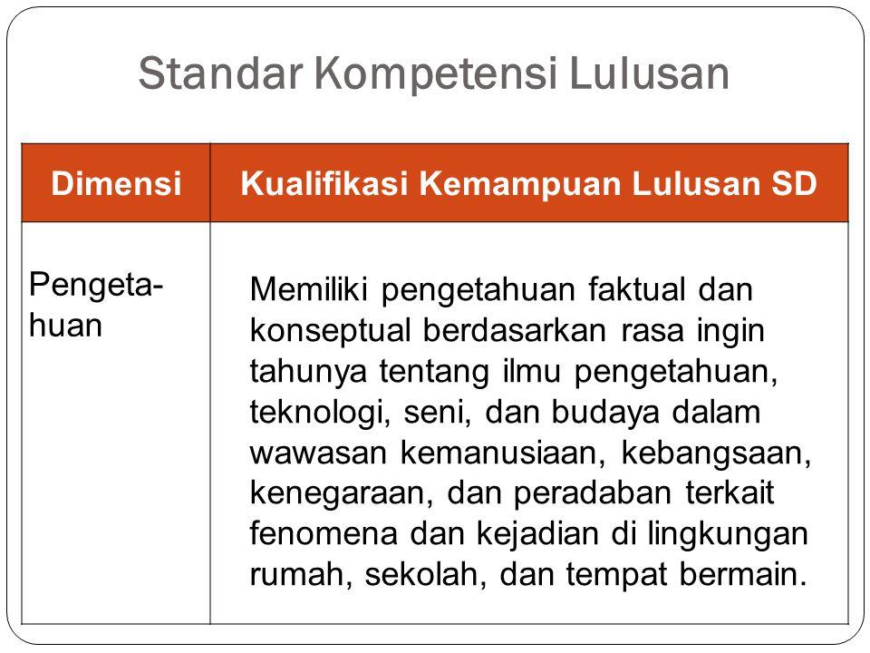 Standar Kompetensi Lulusan (Permendikbud No.54/2013) DimensiKualifikasi Kemampuan Lulusan SD SikapMemiliki perilaku yang mencerminkan sikap orang beri