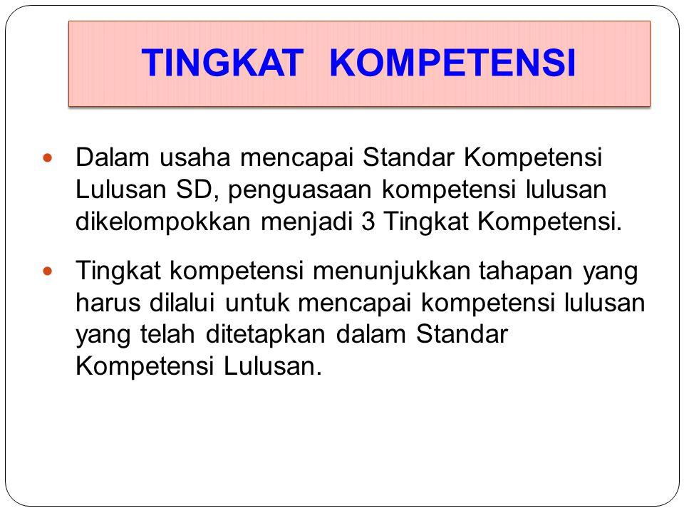 Standar Isi Dikdasmen (Permendikbud No.64/2013) Standar Isi Pendidikan SD mencakup: 1.Pendidikan Agama 2.PPKn 3.Bahasa Indonesia 4.Matematika 5.IPA 6.