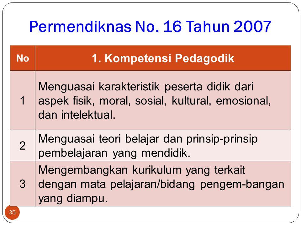 KEWAJIBAN GURU 34 1. Merencanakan, Melaksanakan, Menilai, dan Mengevaluasi 2. Meningkatkan Kualifikasi Akad dan Mengembangkan Kompetensi 3. Bertindak