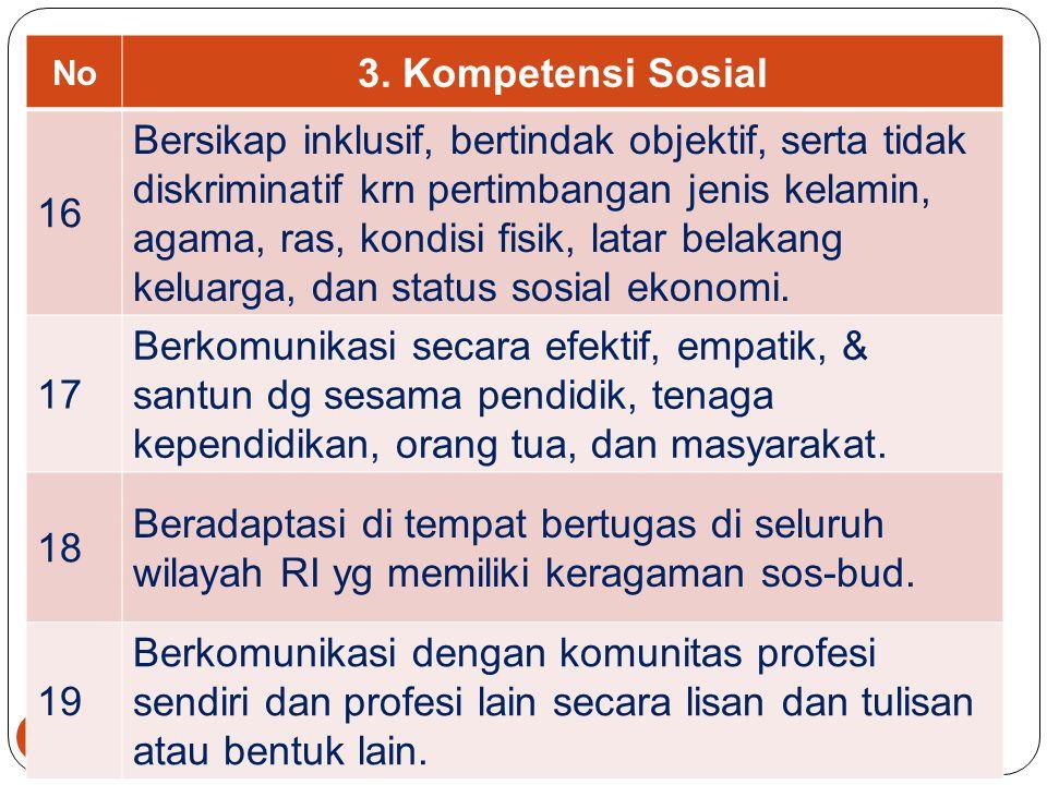 38 No 2. Kompetensi Kepribadian 11 Bertindak sesuai dg norma agama, hukum, sosial, dan kebud. nasional Indonesia. 12 Menampilkan diri sbg pribadi yg j