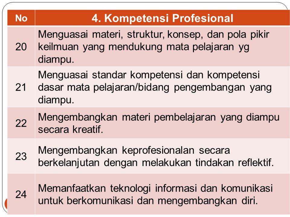 39 No 3. Kompetensi Sosial 16 Bersikap inklusif, bertindak objektif, serta tidak diskriminatif krn pertimbangan jenis kelamin, agama, ras, kondisi fis
