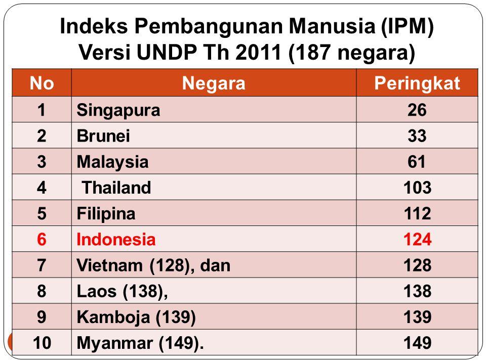 Indeks Pembangunan Manusia (IPM) Versi UNDP Th 2011 (187 negara) 9 NoNegaraPeringkat 1Singapura26 2Brunei33 3Malaysia61 4 Thailand103 5Filipina112 6Indonesia124 7Vietnam (128), dan128 8Laos (138),138 9Kamboja (139)139 10Myanmar (149).149