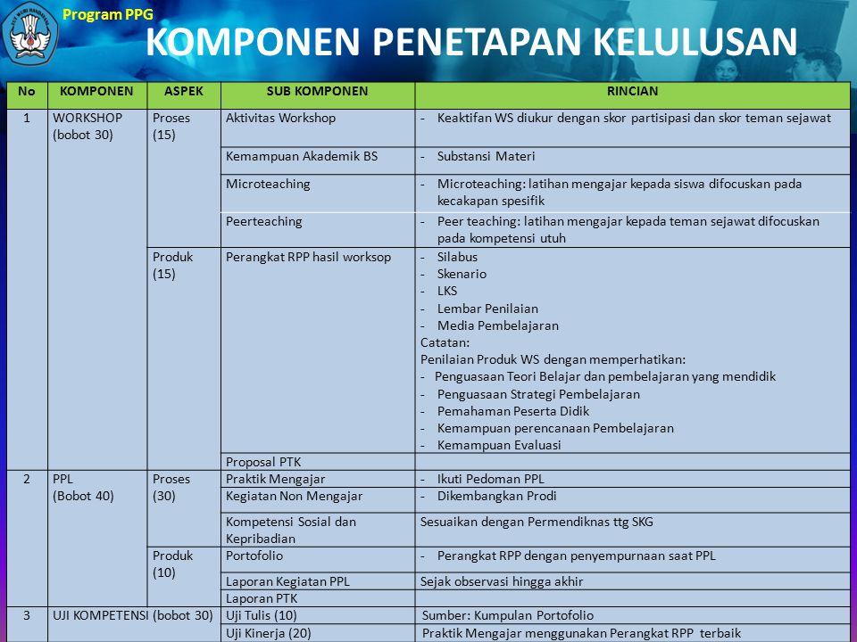 Program PPG NoKOMPONENASPEKSUB KOMPONENRINCIAN 1WORKSHOP (bobot 30) Proses (15) Aktivitas Workshop-Keaktifan WS diukur dengan skor partisipasi dan sko