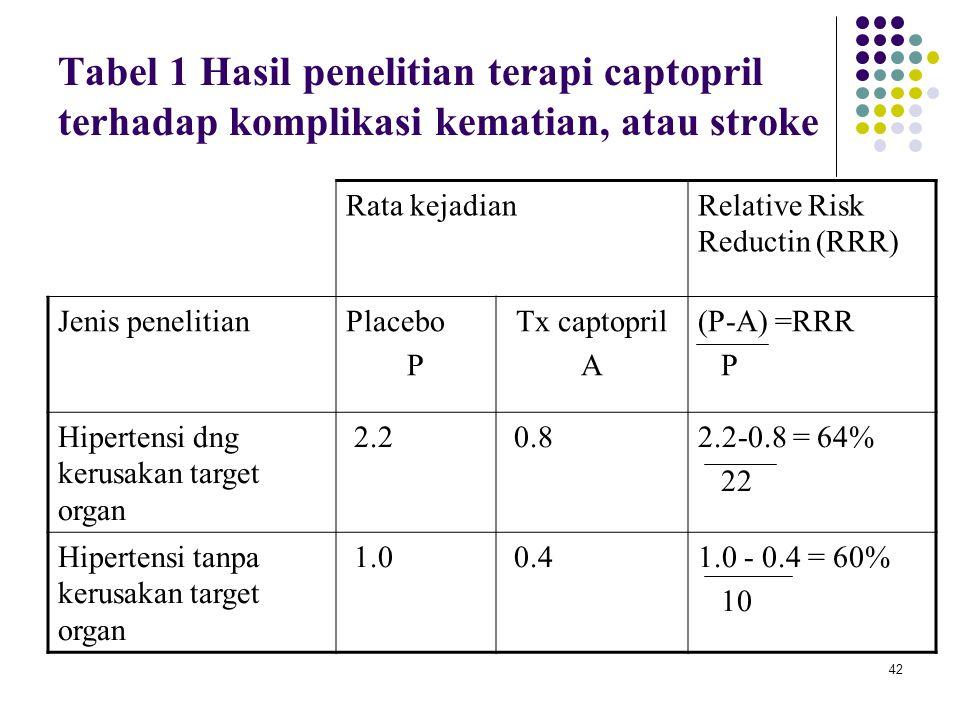 42 Tabel 1 Hasil penelitian terapi captopril terhadap komplikasi kematian, atau stroke Rata kejadianRelative Risk Reductin (RRR) Jenis penelitianPlace