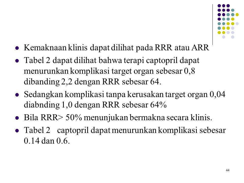 44 Kemaknaan klinis dapat dilihat pada RRR atau ARR Tabel 2 dapat dilihat bahwa terapi captopril dapat menurunkan komplikasi target organ sebesar 0,8