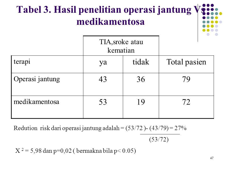 47 Tabel 3. Hasil penelitian operasi jantung Vs medikamentosa TIA,sroke atau kematian terapi yatidakTotal pasien Operasi jantung 433679 medikamentosa