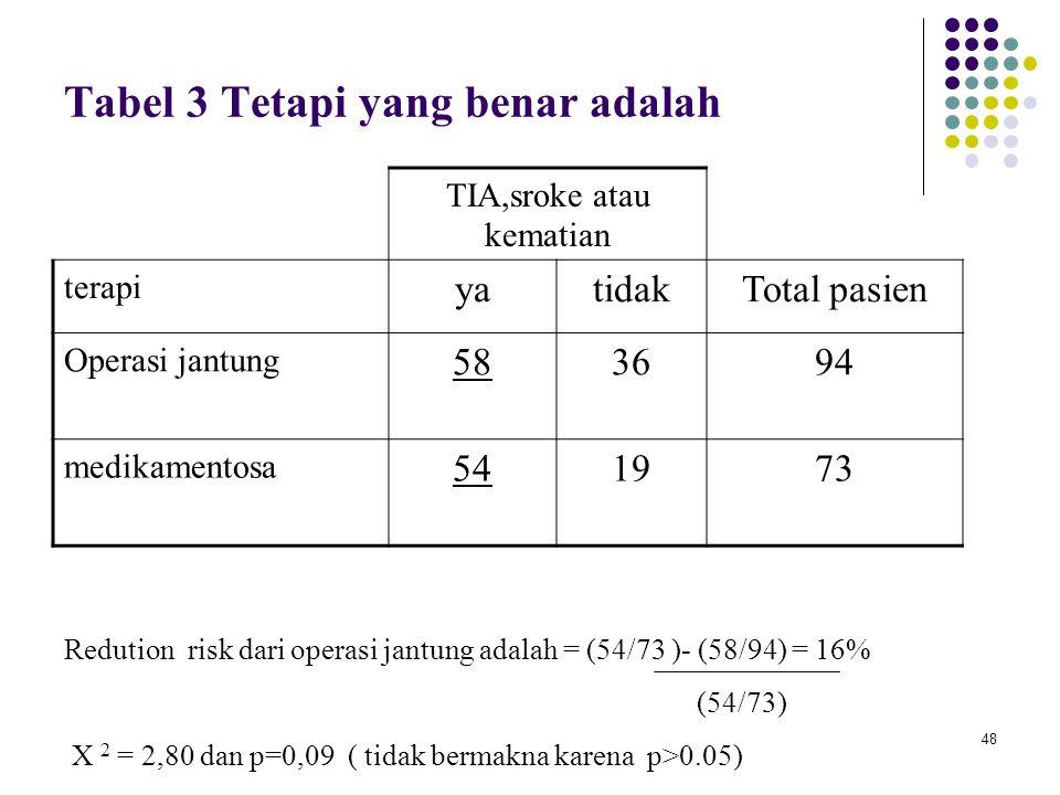 48 Tabel 3 Tetapi yang benar adalah TIA,sroke atau kematian terapi yatidakTotal pasien Operasi jantung 583694 medikamentosa 541973 Redution risk dari