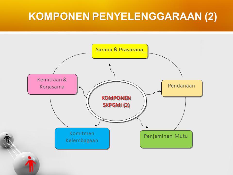KOMPONEN PENYELENGGARAAN (2) KOMPONEN SKPGMI (2) KOMPONEN Sarana & Prasarana Kemitraan & Kerjasama Pendanaan Komitmen Kelembagaan Penjaminan Mutu