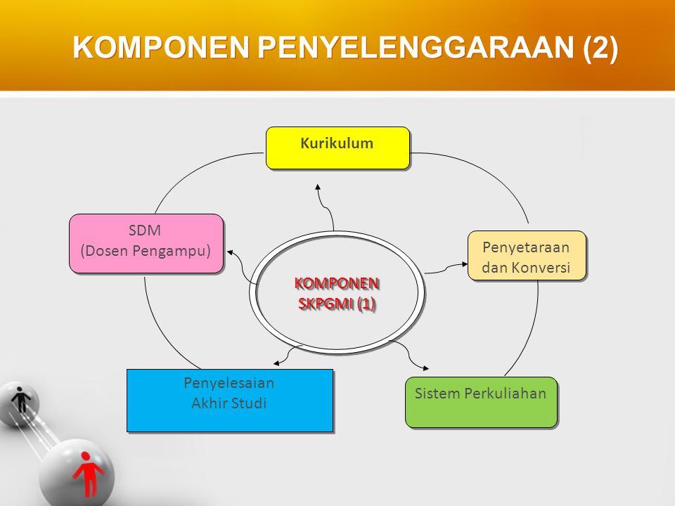 KOMPONEN PENYELENGGARAAN (2) KOMPONEN SKPGMI (1) KOMPONEN Kurikulum SDM (Dosen Pengampu) SDM (Dosen Pengampu) Penyetaraan dan Konversi Penyelesaian Ak