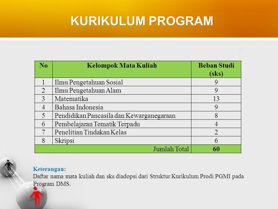KURIKULUM PROGRAM NoKelompok Mata KuliahBeban Studi (sks) 1Ilmu Pengetahuan Sosial9 2Ilmu Pengetahuan Alam9 3Matematika1313 4Bahasa Indonesia9 5Pendid