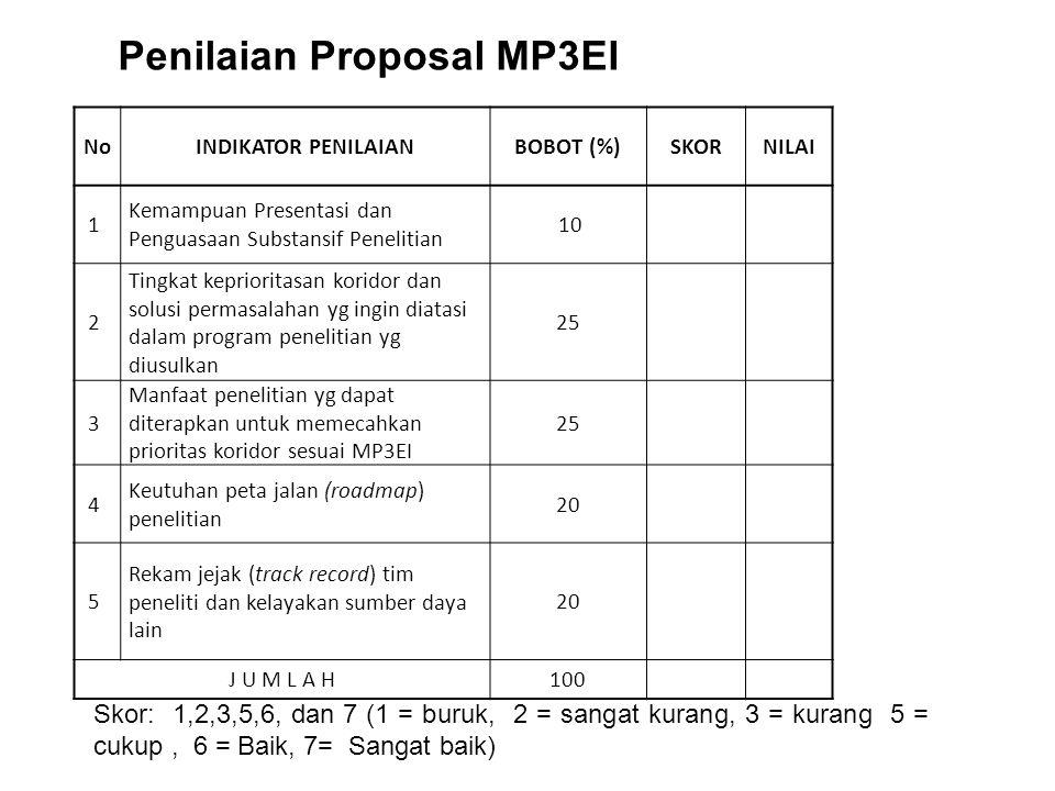 SISTEM PENILAIAN PROPOSAL  Menggunakan form penilaian (manual/aplikasi)  Kriteria & Indikator Penilaian  Spesifik untuk setiap skim penelitian, dengan bobot berbeda  Tim penelaah cukup memberi skor setiap kriteria (Misalnya: skor 1, 2, 4, 5) Tidak ada nilai 3 agar tegas memberi penilaian  Nilai = Bobot x Skor (Telah diprogram untuk kalkulasinya)  Lebih lanjut dapat dilihat di Panduan Pelaksana- an Penelitian Dit.Litabmas Edisi IX 2013