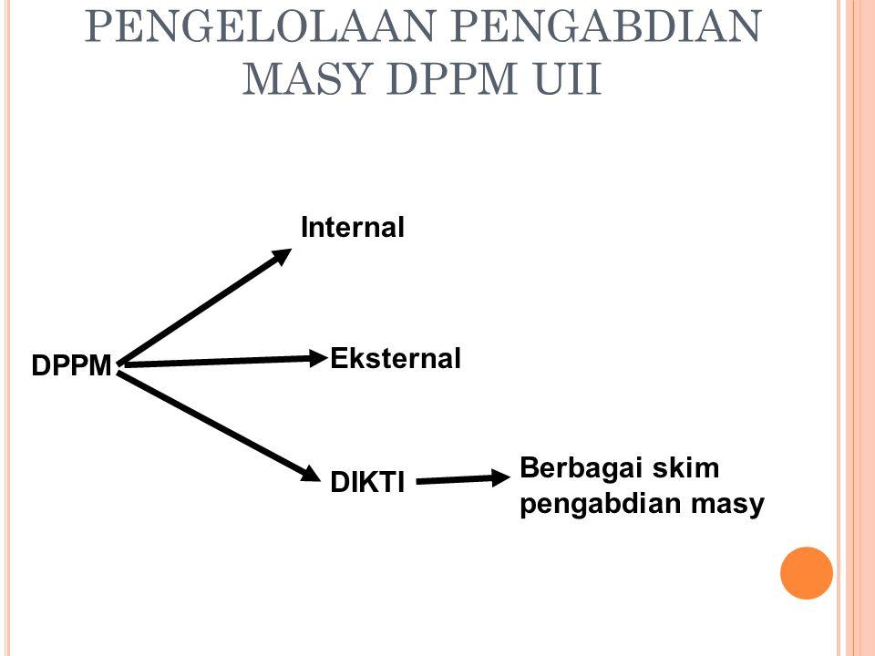 PENGELOLAAN PENGABDIAN MASY DPPM UII DIKTI Eksternal Internal DPPM Berbagai skim pengabdian masy