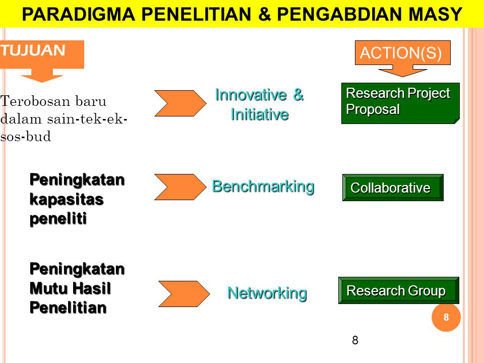 4/3/2015 8 Terobosan baru dalam sain-tek-ek- sos-bud TUJUAN 8 Peningkatan kapasitas peneliti Peningkatan Mutu Hasil Penelitian Innovative & Initiative Benchmarking Networking Research Project Proposal Collaborative Research Group ACTION(S) PARADIGMA PENELITIAN & PENGABDIAN MASY