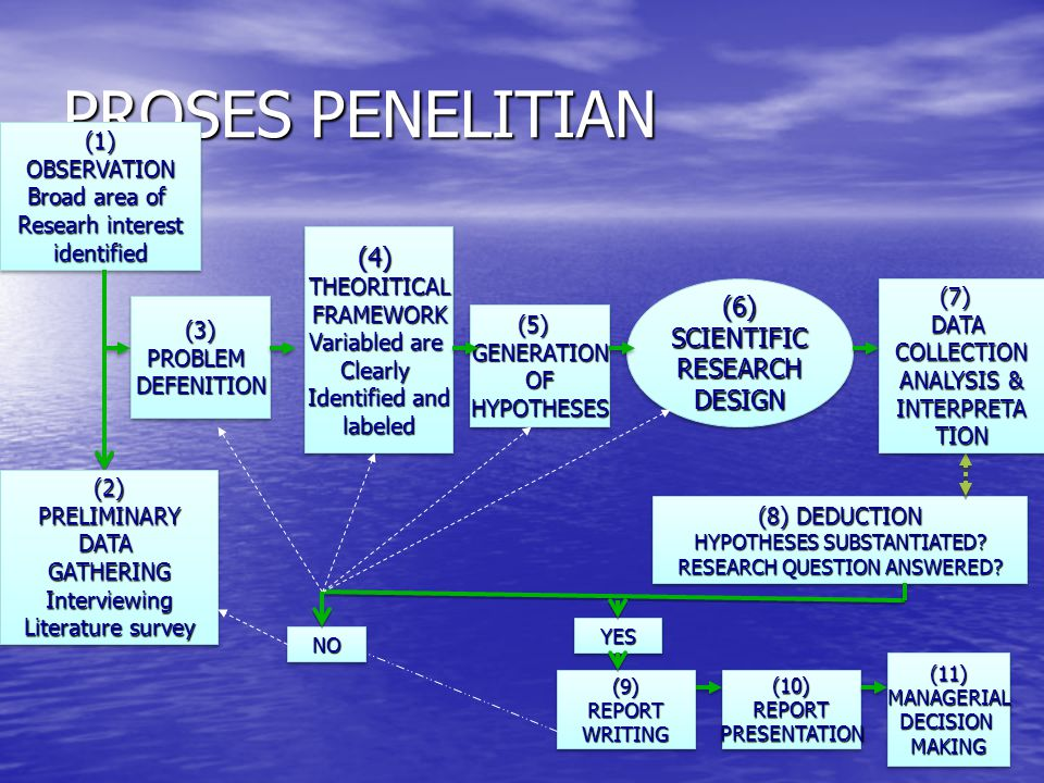 PROSES PENELITIAN (1)OBSERVATION Broad area of Researh interest identified(1)OBSERVATION Broad area of Researh interest identified (4)THEORITICALFRAME