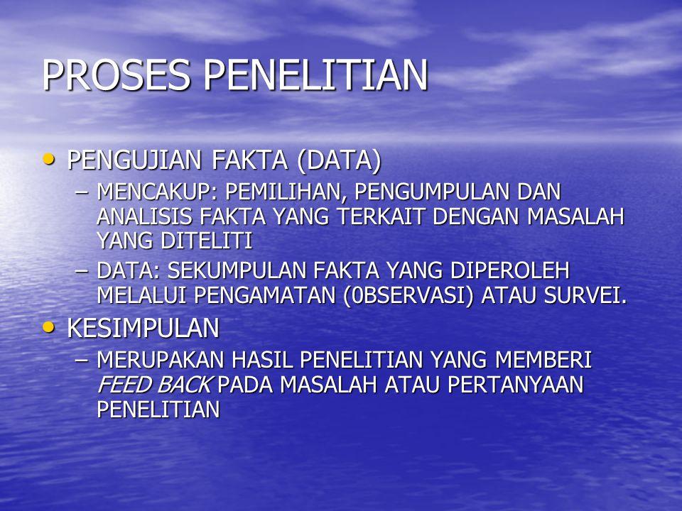 PROSES PENELITIAN PENGUJIAN FAKTA (DATA) PENGUJIAN FAKTA (DATA) –MENCAKUP: PEMILIHAN, PENGUMPULAN DAN ANALISIS FAKTA YANG TERKAIT DENGAN MASALAH YANG DITELITI –DATA: SEKUMPULAN FAKTA YANG DIPEROLEH MELALUI PENGAMATAN (0BSERVASI) ATAU SURVEI.