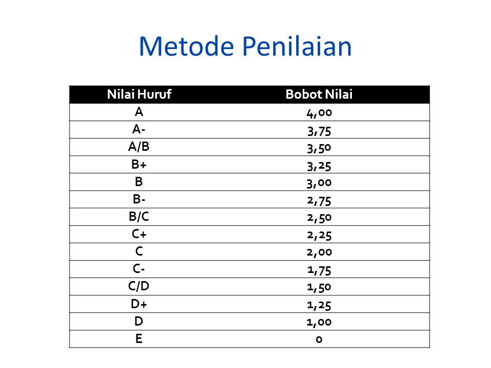 Metode Penilaian Nilai HurufBobot Nilai A4,00 A-3,75 A/B3,50 B+3,25 B3,00 B-2,75 B/C2,50 C+2,25 C2,00 C-1,75 C/D1,50 D+1,25 D1,00 E0