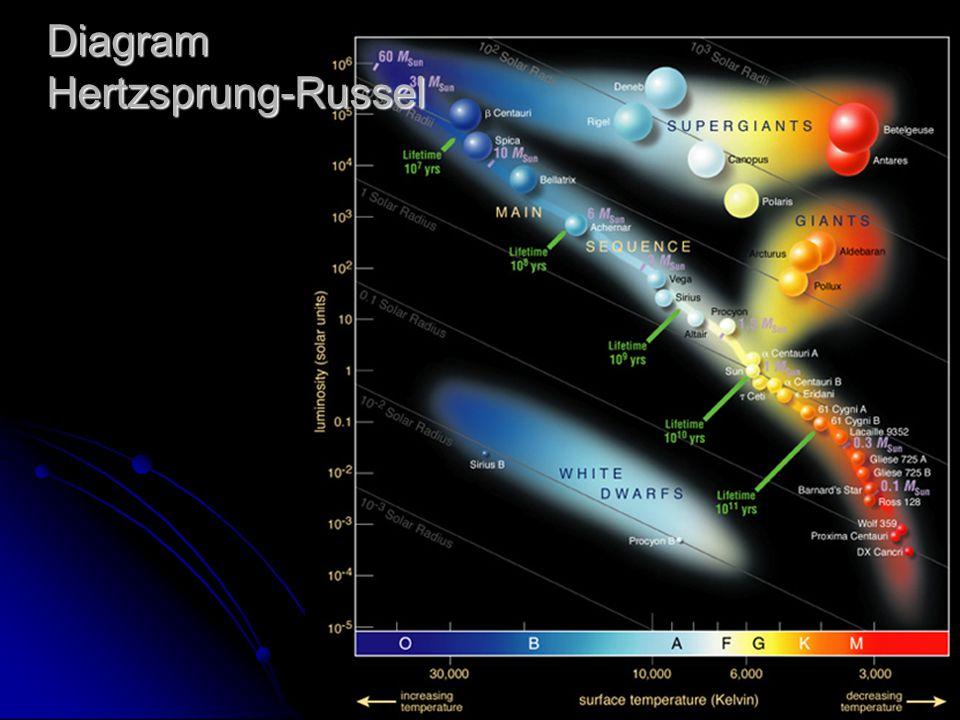 12 Diagram Hertzsprung-Russel