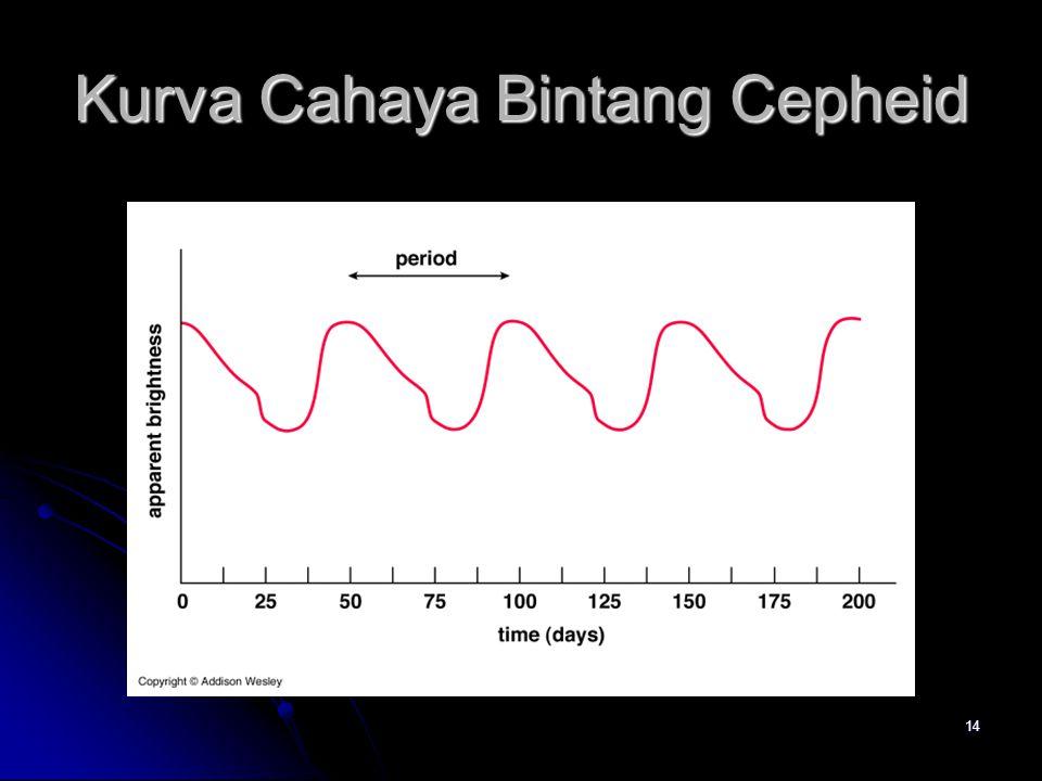 14 Kurva Cahaya Bintang Cepheid